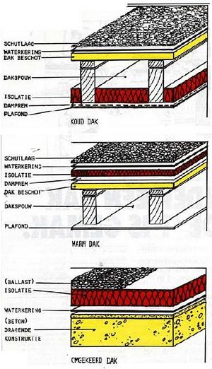 Warm dak extra isoleren