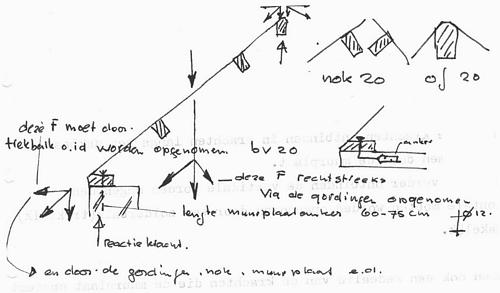 Dakconstructies Gordingspanten Bouwkundig Detailleren