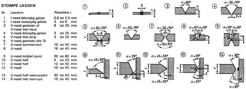 Staalskelet Bouwkundig Detailleren Details Bouwkunde