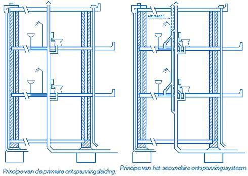 Binnenriolering en buitenriolering installatie: Bouwkundig ...