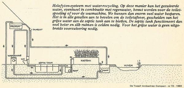 Voorkeur Binnenriolering en buitenriolering installatie: Bouwkundig YF64
