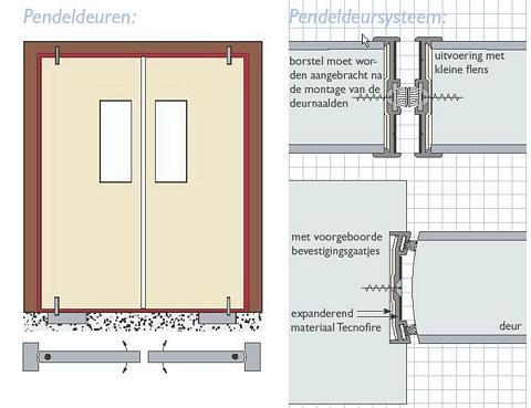 Zeer Binnendeuren en binnendeurkozijnen: Bouwkundig detailleren GU99