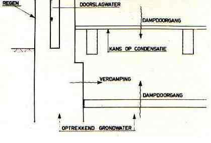 Top Kruipruimte onder vloeren: Bouwkundig detailleren - details bouwkunde. QQ58
