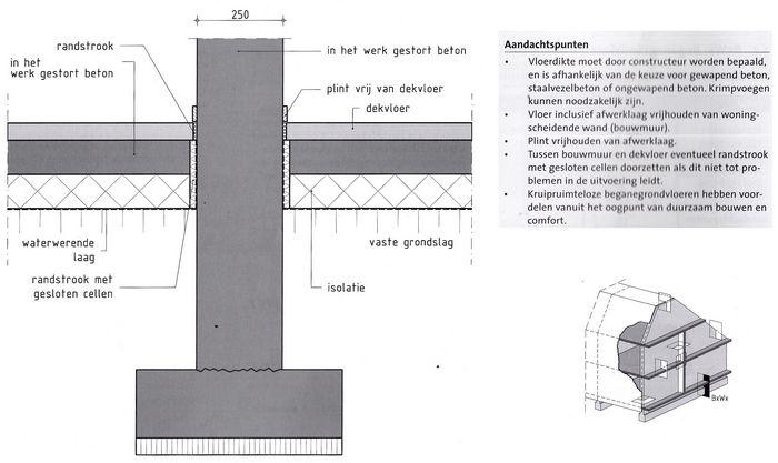 Uitzonderlijk Vloeren op vaste ondergrond: Bouwkundig detailleren - details WG87
